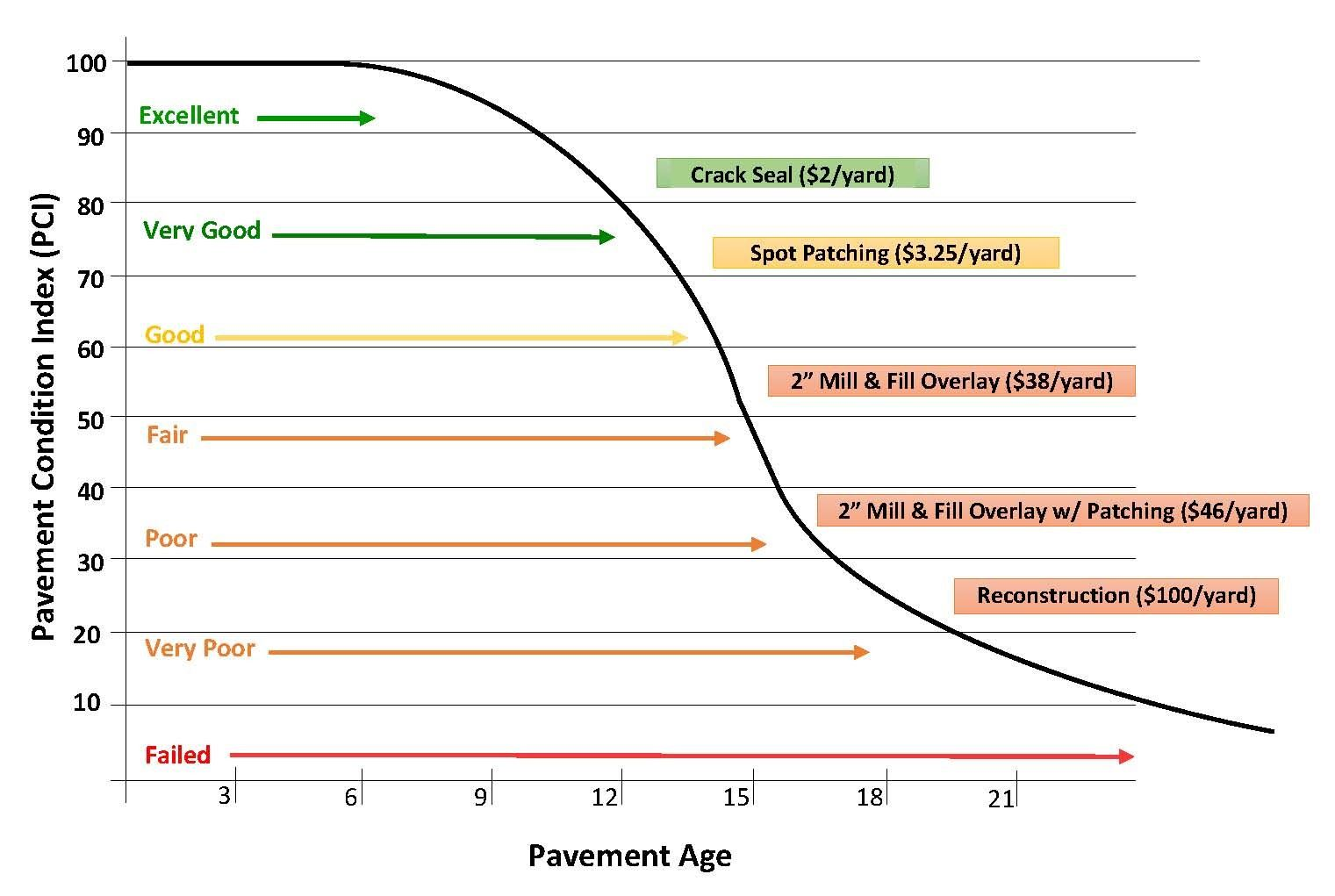 Pavement Condition Index