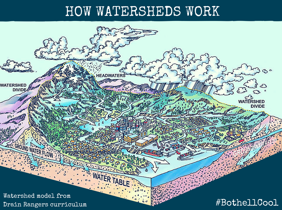 Watershed Model